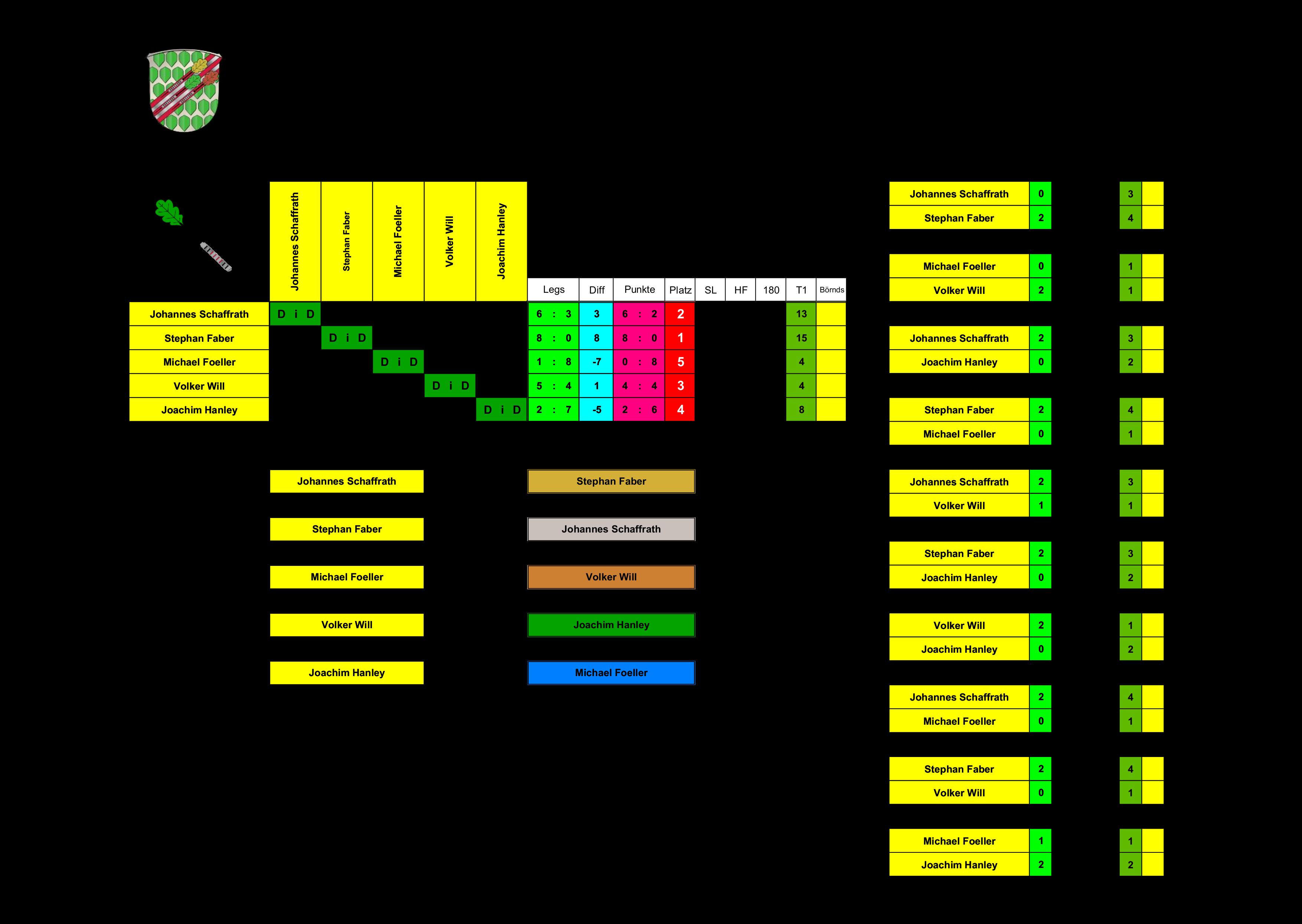 VM14 - Gruppenphase - Board OFF-Road