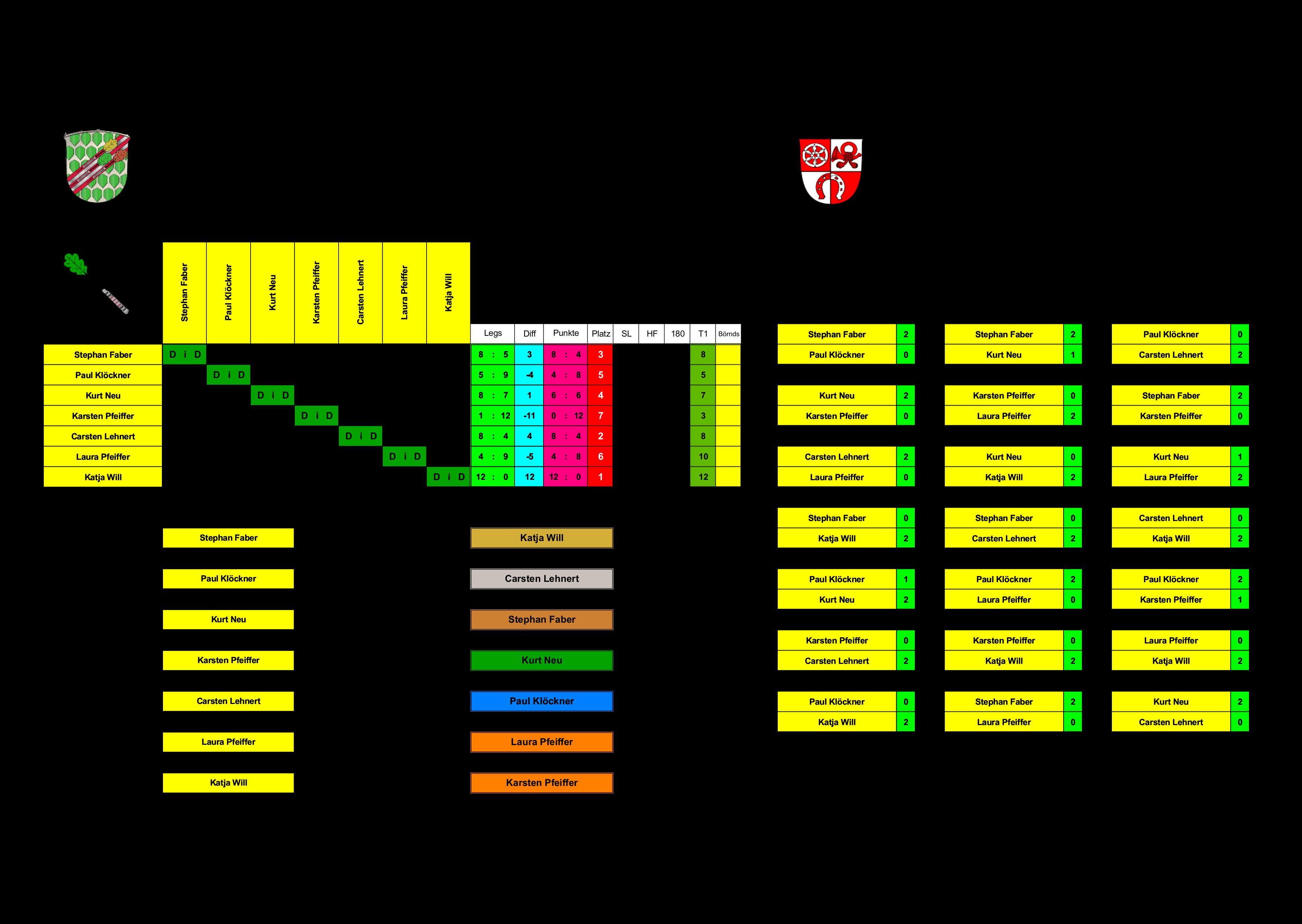 Einzel-Gruppenphase Gruppe-Rot