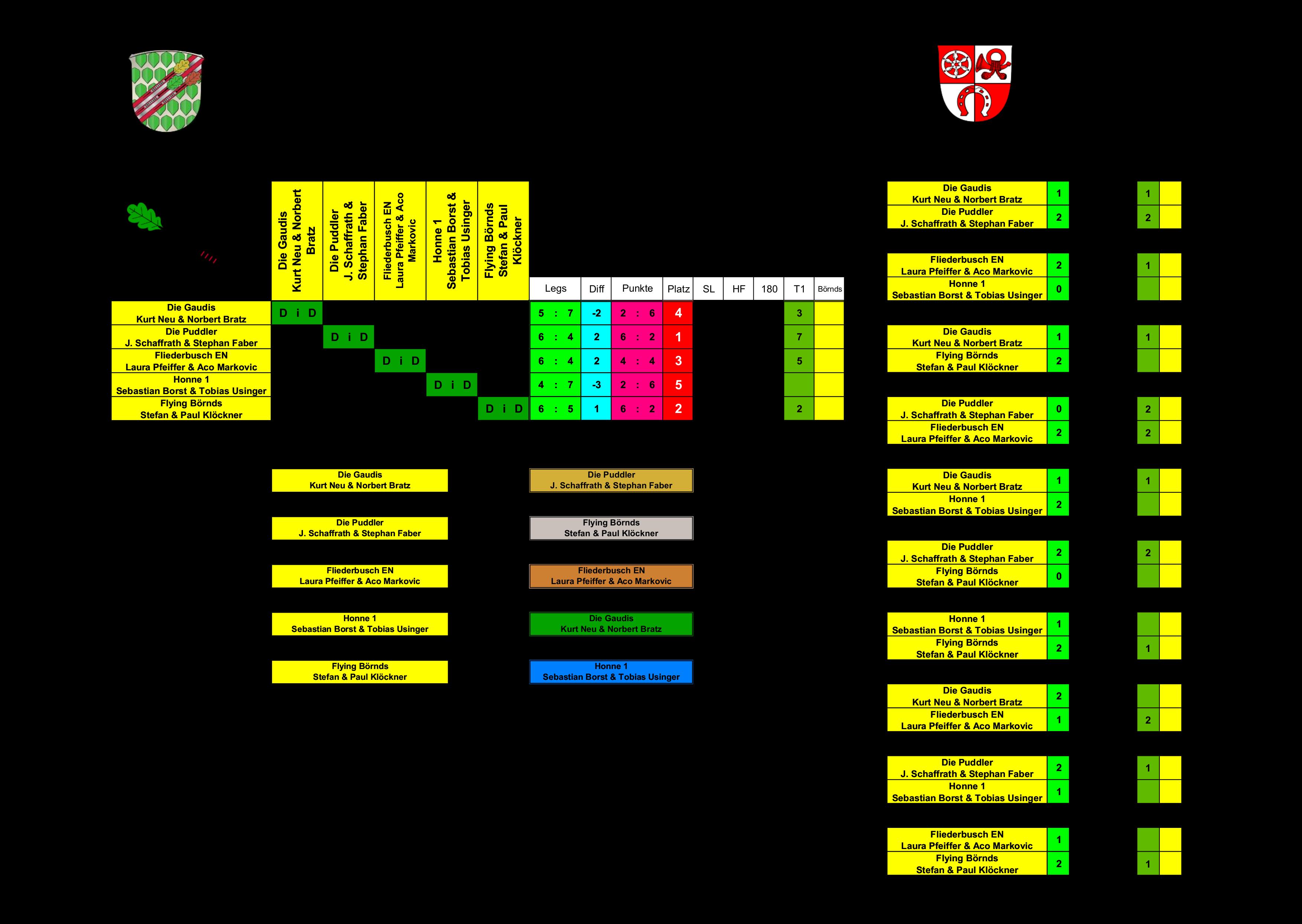 Doppel-Gruppenphase Gruppe-Rot